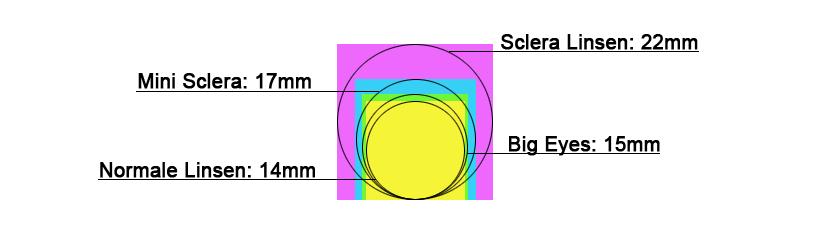 Die verschiedenen Größen von Kontaktlinsen